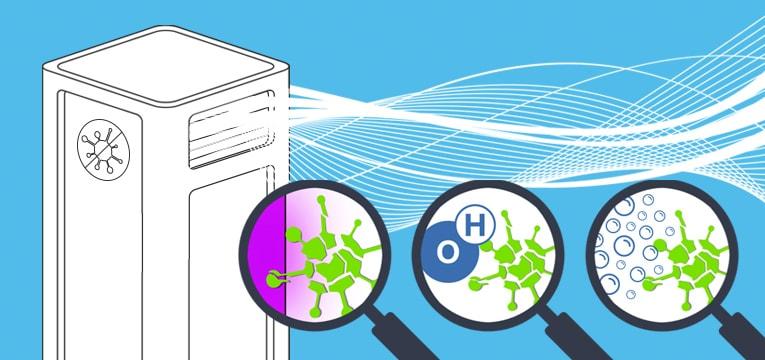 Luftdesinfektionsgeräte-Vergleich