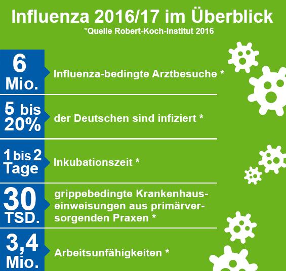 Infografik - Influenza 2015/16 im Überblick