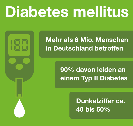 Infografik Diabetes mellitus