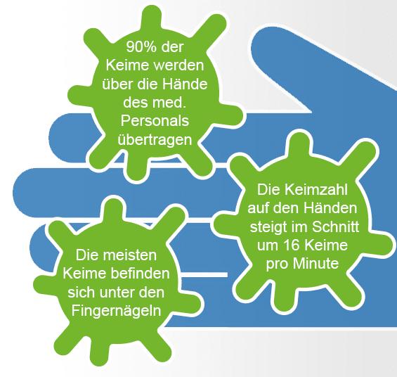 Fakten zur hygienischen Händedesinfektion