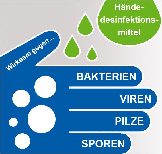 Wirkspektrum von Händedesinfektionsmitteln