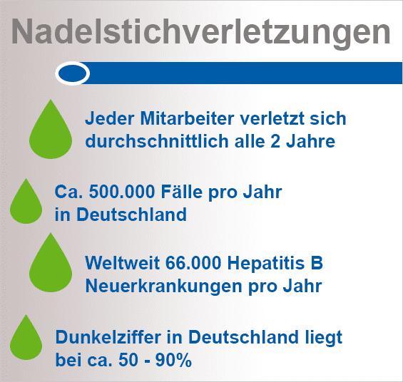 Infografik Nadelstichverletzung