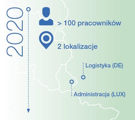Praxisdienst zatrudnia ponad 100 pracowników