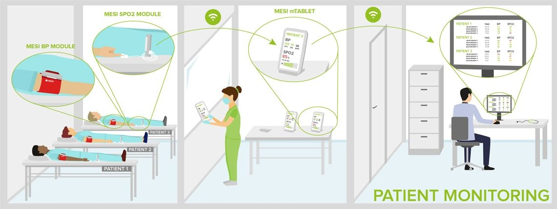Patienten Monitoring
